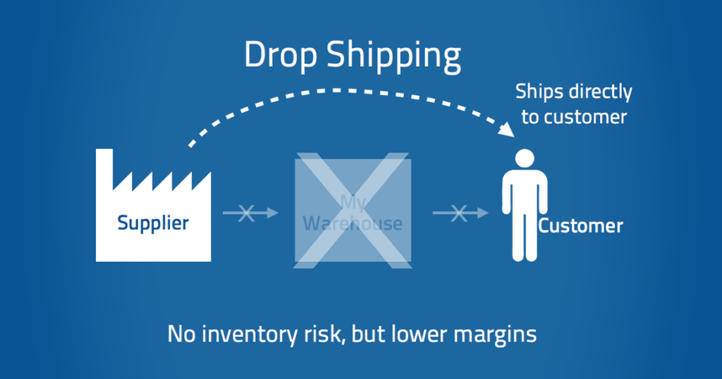 Drop-shipping in Australia – Everything you need to know!